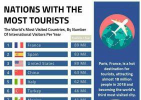 ده کشور مورد علاقه گردشگران برای سفر کدامند