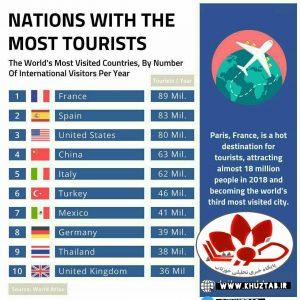 IMG 20191114 024013 664 300x300 ده کشور مورد علاقه گردشگران برای سفر کدامند